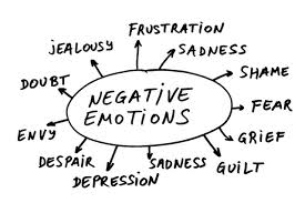 Negative Emotions List